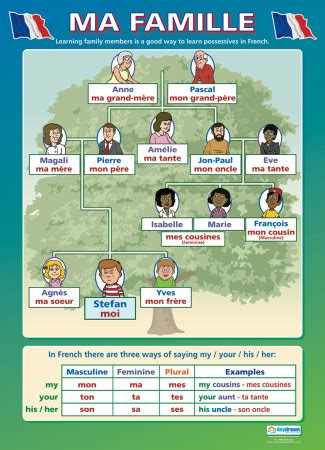 ma famille | french educational school posters