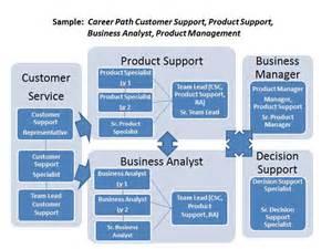 career paths program railinc