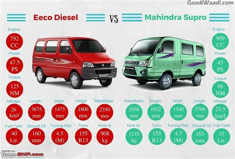Vans D Dis 125 maruti s plans upgraded sx4 crossover and an