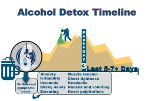 How Take To Detox Aclhol by How Does It Take To Detox From Detox From