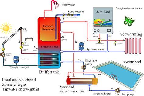 Vloerverwarming Elektrisch Of Water by Energieambassadeurs Onafhankelijk Advies Energie
