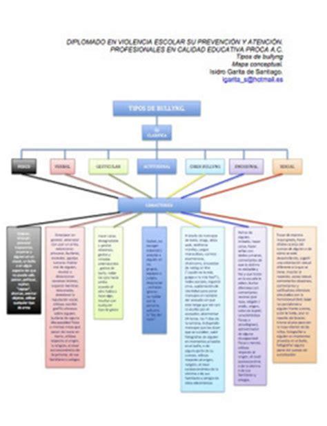 tipos de mapas conceptuales mapa conceptual de los tipos de bullyng igar