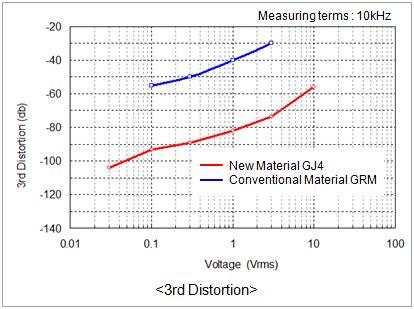 high performance multilayer capacitor dielectrics from chemically prepared powders capacitors lll series lineup murata 28 images capacitors ecas series lineup murata