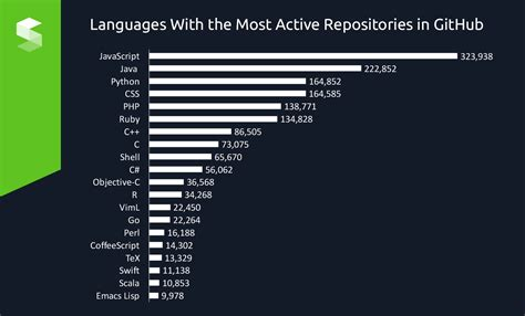 what is popular in 2017 trendiest and most popular programming languages in 2017