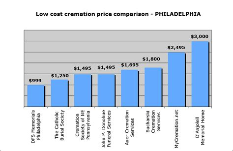cremation cost low cost cremation philadelphia archives