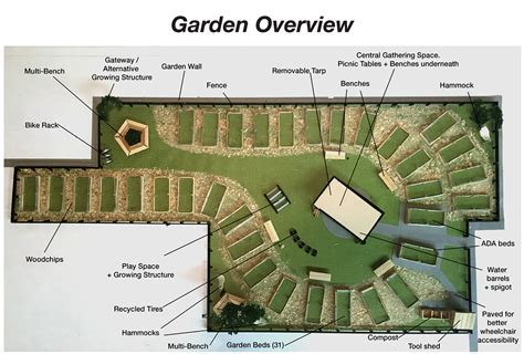 Sankofa Community Garden Design On Risd Portfolios Community Garden Layout