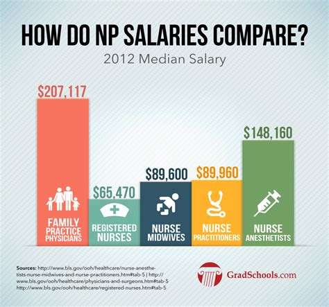 clinical leadership for physician assistants and practitioners books practitioner salary how much can an np make
