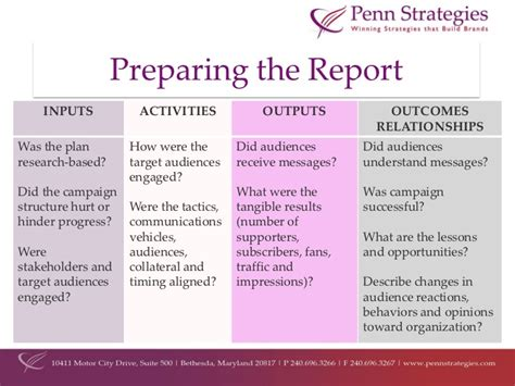 Evaluating Public Relations Caigns Pr Report Template