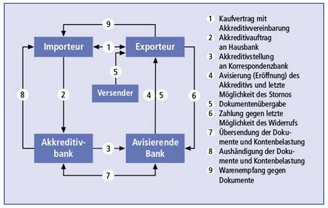 Letter Of Credit Zahlung Dokumentenakkreditiv Definition Finanzen Net Wirtschaftslexikon