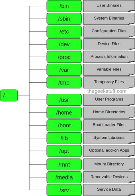 tutorial linux file system linux directory structure file system structure