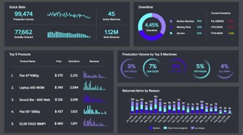 manufacturing dashboard template production dashboards templates exles for manufacturer