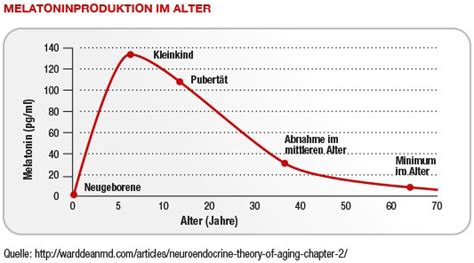 melatonin schlaf schlafst 246 rungen nat 252 rlich lindern besser schlafen mit