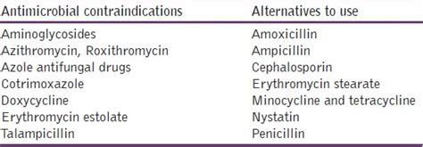 Contraindications Of Detox by Adverse Effects Of Gastrointestinal Drugs And