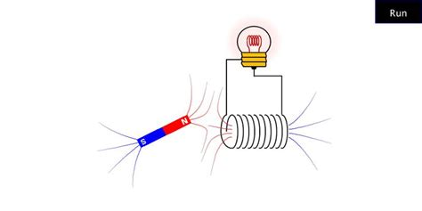 transformer homopolar impedance faraday s of electromagnetic induction 2 electricity magnetism javalab org