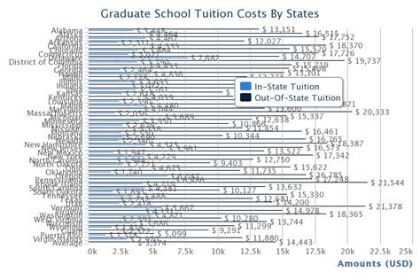 League Mba Tuition Comparison by Us Graduate School Tuition Costs By States College