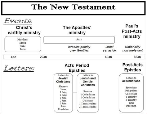 Pdf Summary Of Acts Chapter 13 by 35 The Spirit In The Acts Period Epistles Pt 2 Deity And