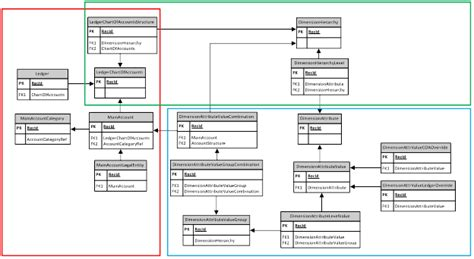 use diagram exle for bank dynamics ax 2012 data import using excel add in dynamics