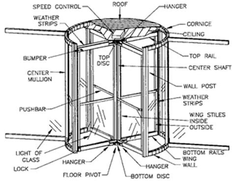 revolving door section math hombre turn me right round