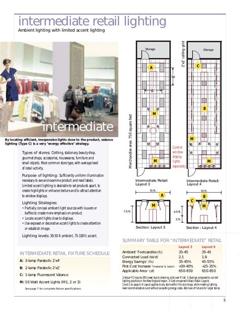 Retail Layout Guidelines | small retail store layout joy studio design gallery