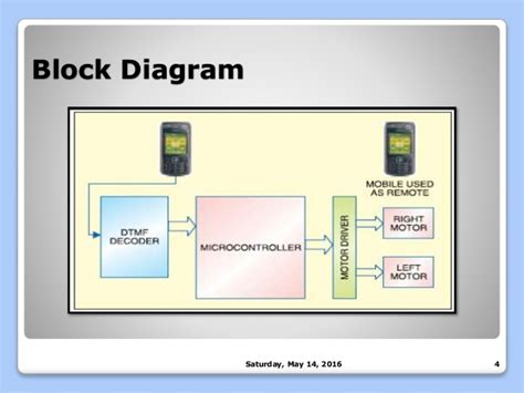 block mobile diagram block mobile phone images how to guide and refrence