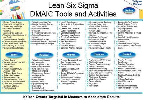 lean six sigma for how improvement experts can help in need and help improve the environment books lss dmaic tools and activities lean six sigma bord