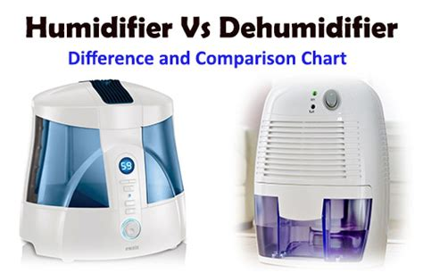 humidifier  dehumidifier   choose