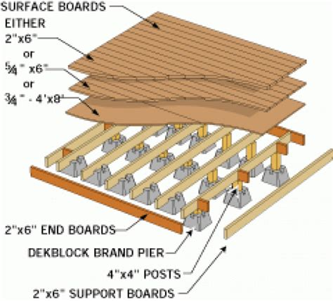 shed foundation shedplans patio roof covers shed house