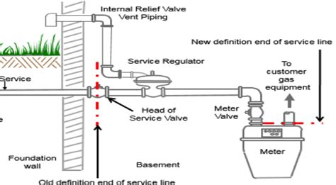 gas meter diagram gas pipeline safety national grid