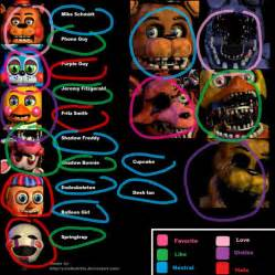 My favorite characters in the fnaf series 2 by snivyfennkingirl on
