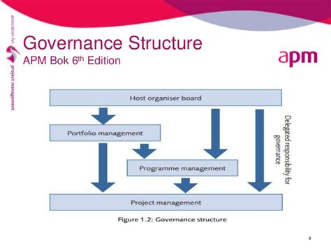 Apm Presents Why Project Governance And Its Key Principles And Chal Project Management Governance Structure Template