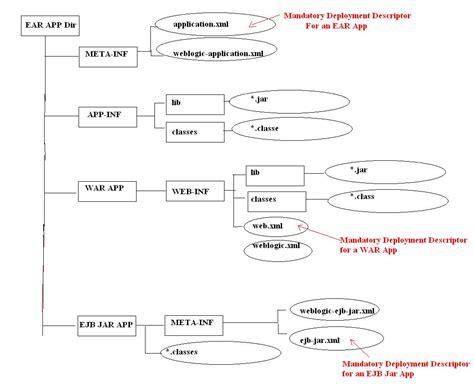diagram application create and deploy ear in weblogic
