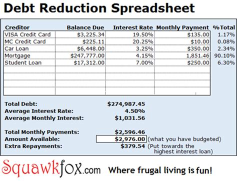 Credit Card Payoff Budget Template Dig Yourself Out With The Debt Reduction Spreadsheet
