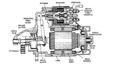 function of starter motor in engine pre engaged starter motor automobile