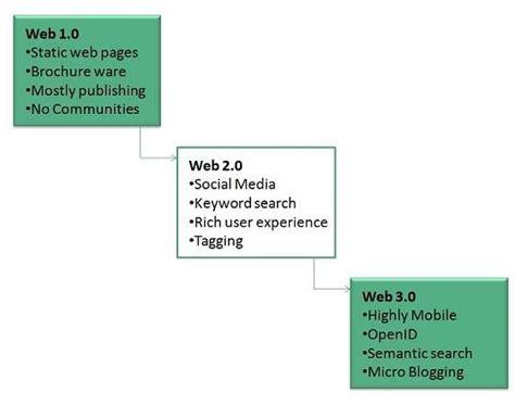 tutorialspoint internet www overview