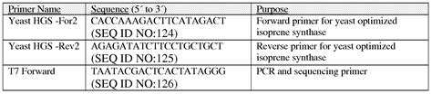 puretaq ready to go pcr patent wo2010078457a2 methods of producing isoprene and