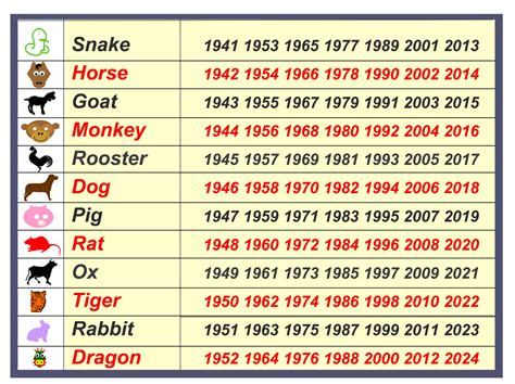 new year animal of 1995 zodiac fascinating animals
