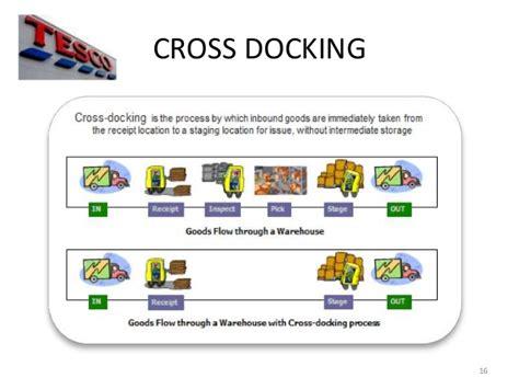 tesco supply chain diagram logistics supply chain diagram supply chain process
