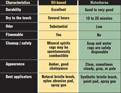 whats  difference water  oil based polyurethane