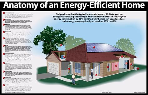 simple efficient house plans conduct a fall season home energy audit energy efficient