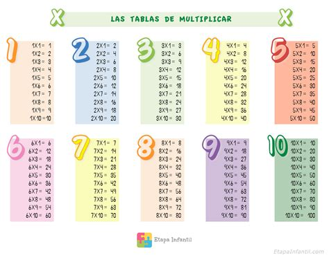 la tabla de flandes 8484502627 aprende las tablas de multiplicar sin morir en el intento