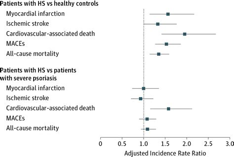 psoriasis and major adverse cardiovascular events a risk of major adverse cardiovascular events and all cause