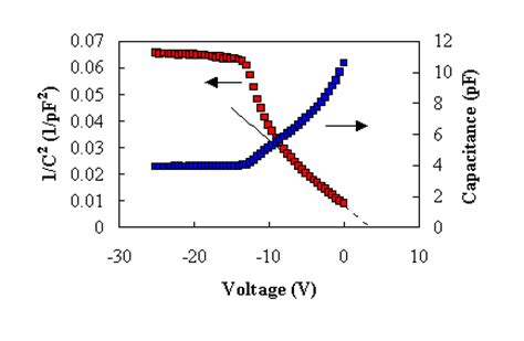 diode junction capacitance equation electrostatic analysis of a p n diode