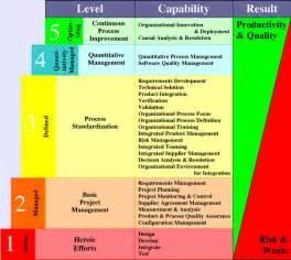 ec wireless1 cmmi capability maturity model integration