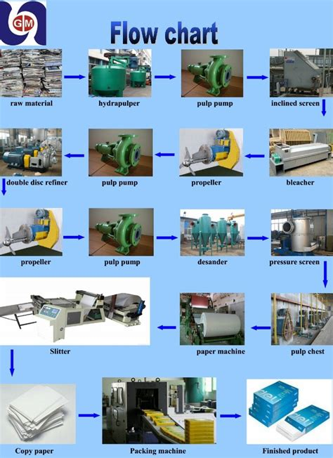 Banana Fiber Paper Machine - efficient and energy saving 25t d banana fiber paper