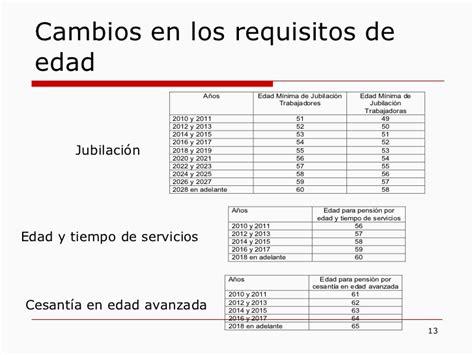 requisitos para pension en 2016 jubilacion requisitos 2016 requisitos jubilacion 2016
