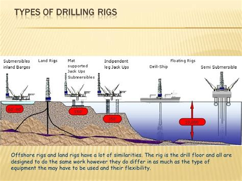 land rig layout pdf image result for how oil rigs work diagram oil rigs