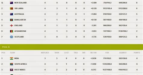 World Cup T20 Points Table by Icc Cricket World Cup 2015 Points Table After 26th Match