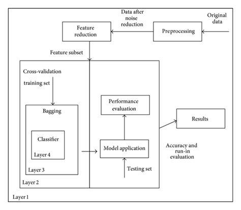 pattern classification using ensemble methods global optimization ensemble model for classification
