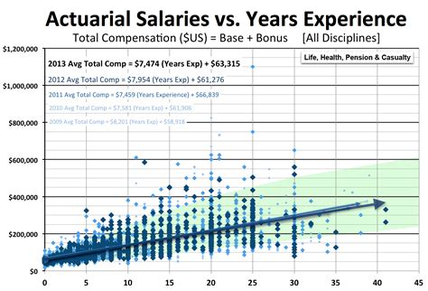 Mba Healthcare Management Entry Level Salary by Actuary Salary Survey Actuary Dw Global