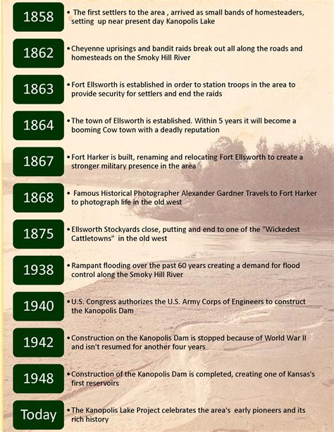 Kansas Records Genealogy Timeline Of Kansas History